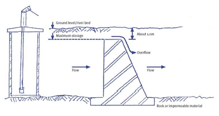 Vue de profil d un barrage souterrain et de son puits. Source Water Aid 23df2e139d59