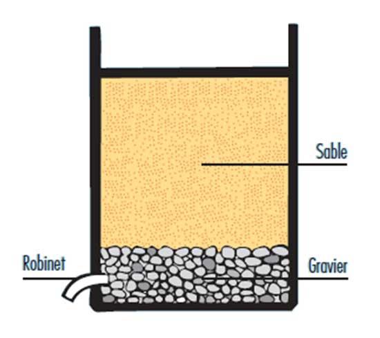 Filtration De L Eau : e21 le traitement de l eau par filtration lente sur ~ Premium-room.com Idées de Décoration