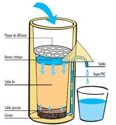 E21 el tratamiento del agua por filtraci n lenta en - Filtrado de agua ...