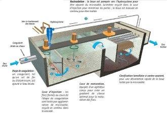 E24 le pr traitement en zone urbaine dense par d cantation lamellaire - Kit filtration eau potable ...