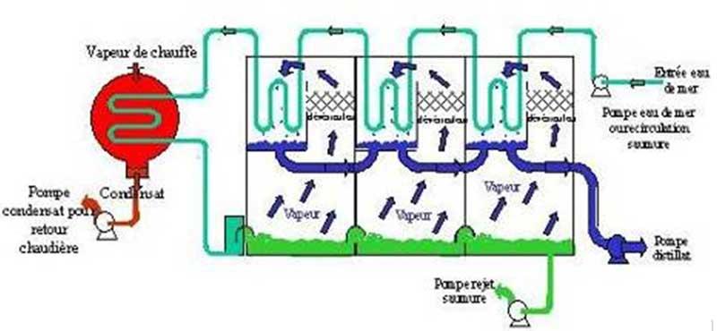Coquv moreover Art Xl furthermore Friendly Plus Img furthermore Build Still Vodka Distiller X also Distillation Setup B B F B C E Fc. on making a water distillation system