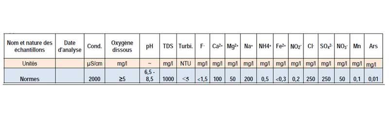 Analyse de la potabilité de l'eau