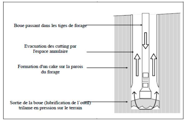 E Les Forages