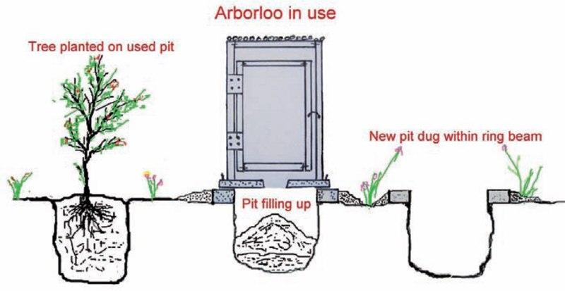 A9 ecosan ecological compost latrines for Plan toilette seche exterieur