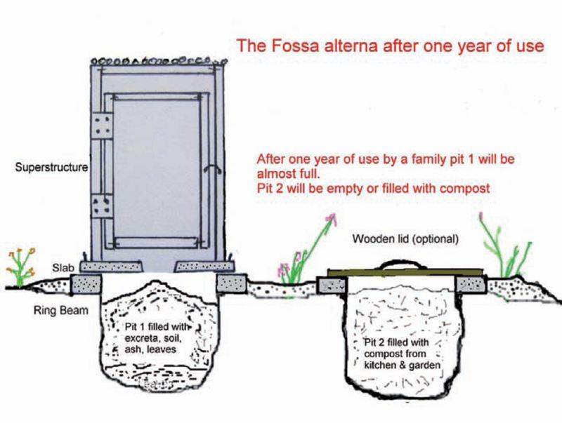 A9 les latrines cologiques ecosan compost for Schema fossa imhoff dwg
