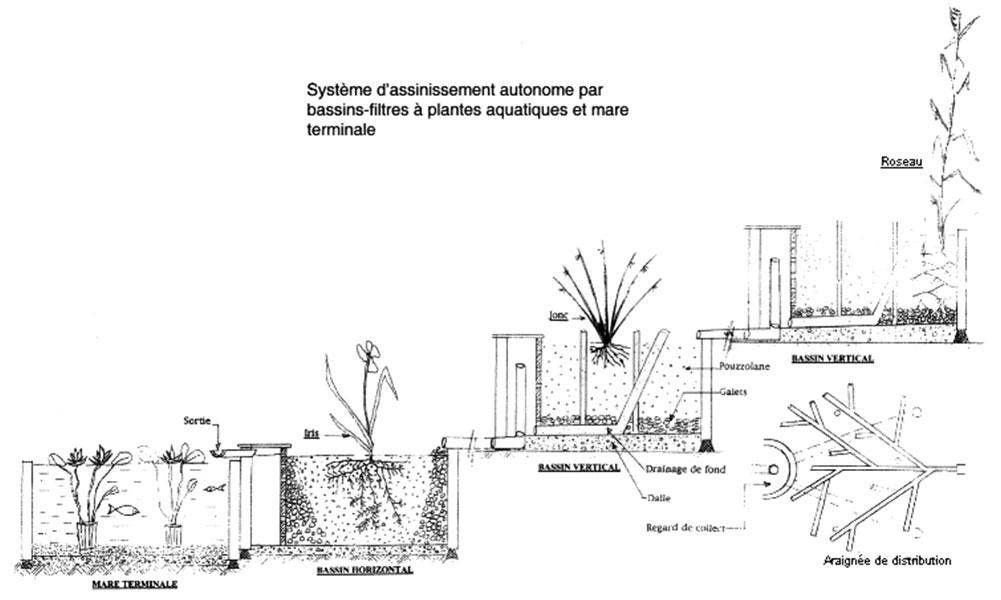 a22 l assainissement familial par lagunage ou par filtres plant s de macrophytes. Black Bedroom Furniture Sets. Home Design Ideas