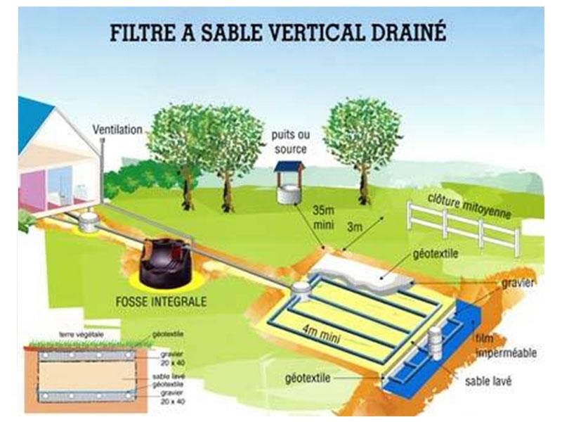 A24 - Depuración de las aguas residuales mediante lecho filtrante