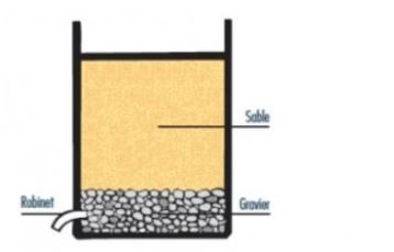 A23 - Sand filtration for raw water or wastewater treatment